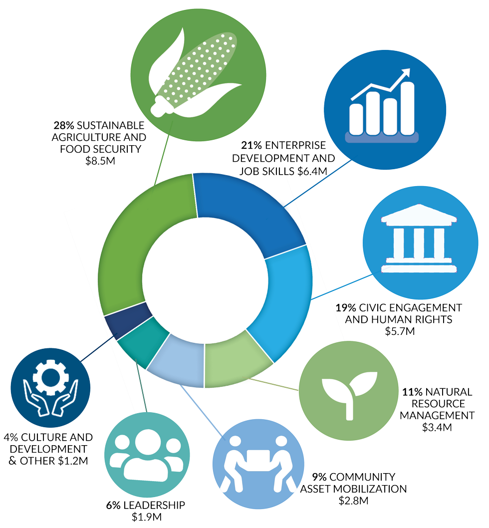 A doughnut graph shows the percentages of new IAF investments by program area: $8.5 million (28%) in sustainable agriculture and food security; $6.4 million (21%) in enterprise development and job skills; $5.7 million (19%) in civic engagement and human rights; $3.4 million (11%) in natural resource management; $2.8 million (9%) in community asset mobilization; $1.9 million (6%) in leadership; and $1.2 million (4%) in culture and development and other.